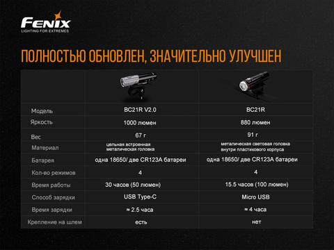 Велофара Fenix BC21R V2.0. Вид 6
